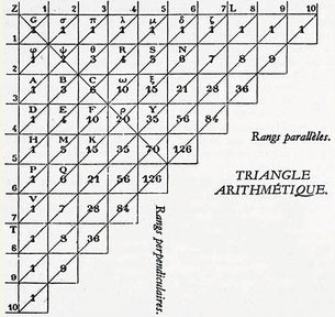 Blaise Pascal, Traité du Triangle arithmétique